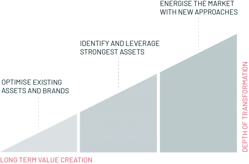 Graph showing steps of growth and value creation, consulting, ross republic