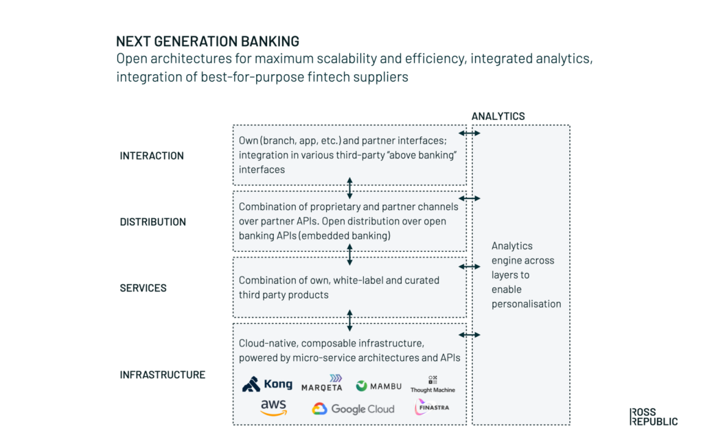 Overview of legacy banking infrastructure
