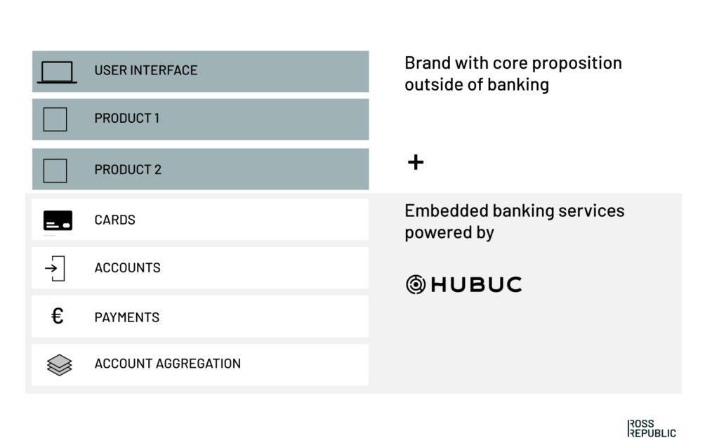 Ross Republic, Hubuc, embedded banking