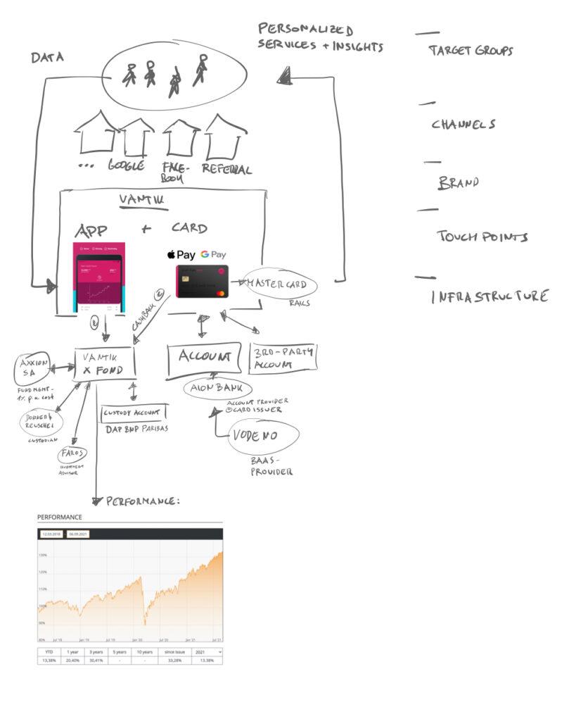 Fintech Business Model Vantik
